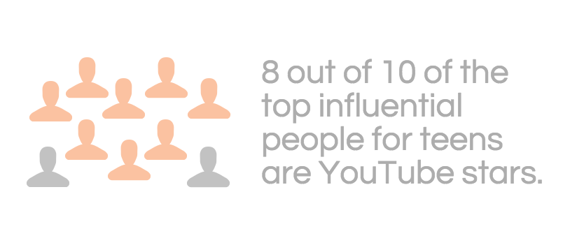 8 out of 10 of the top influential people for teens are Youtube stars.